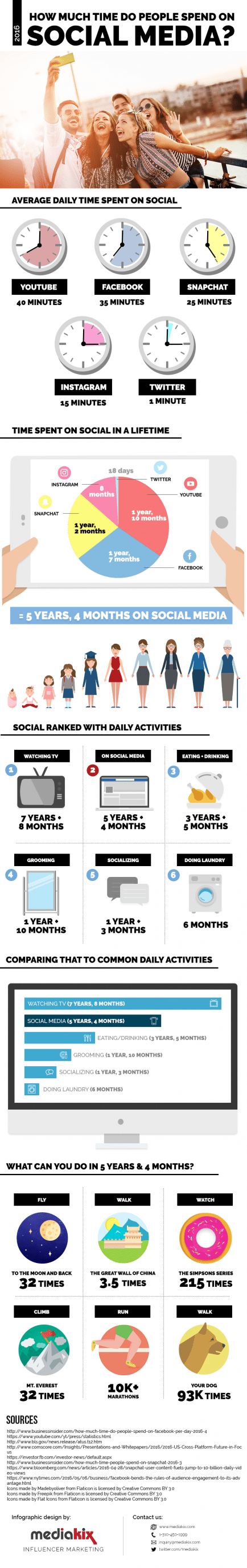 how much time is spent on social media infographic
