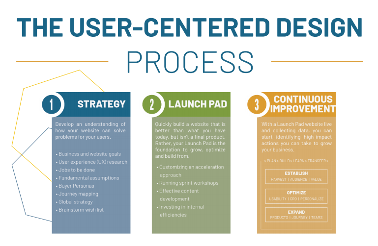 the user centered design process