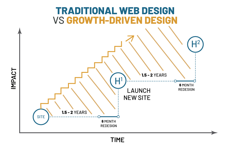 chart showing the difference between traditional web design and growth-driven design